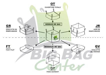 Schéma des big bags