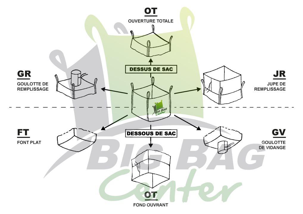 Schéma des différents types de big bag